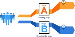 afb5blog Frank conversie optimalisatie